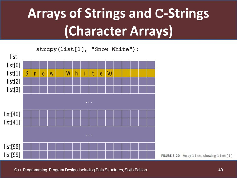 Arrays of Strings and C-Strings (Character Arrays)