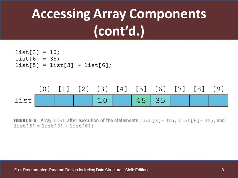 Accessing Array Components (cont'd.)