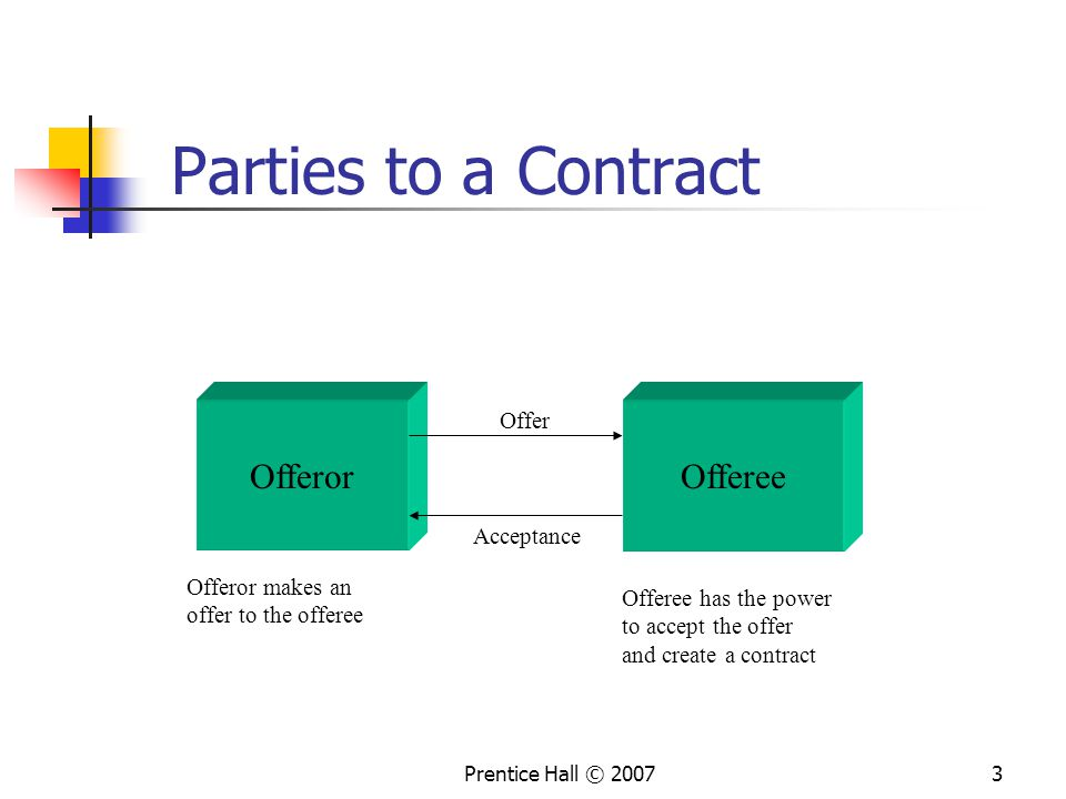 Parties to a Contract Offeror Offeree Offer Acceptance