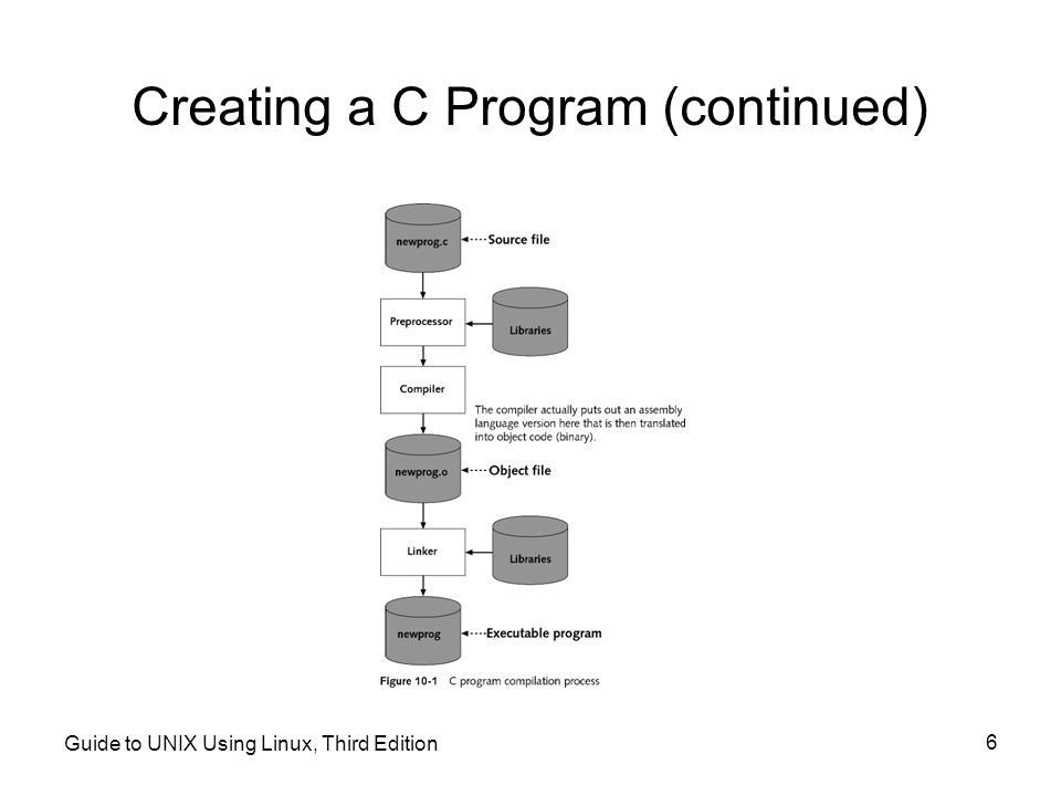 Creating a C Program (continued)