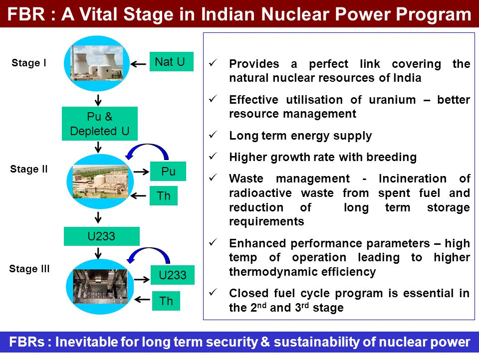 FBR : A Vital Stage in Indian Nuclear Power Program