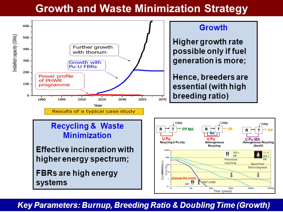 Growth and Waste Minimization Strategy