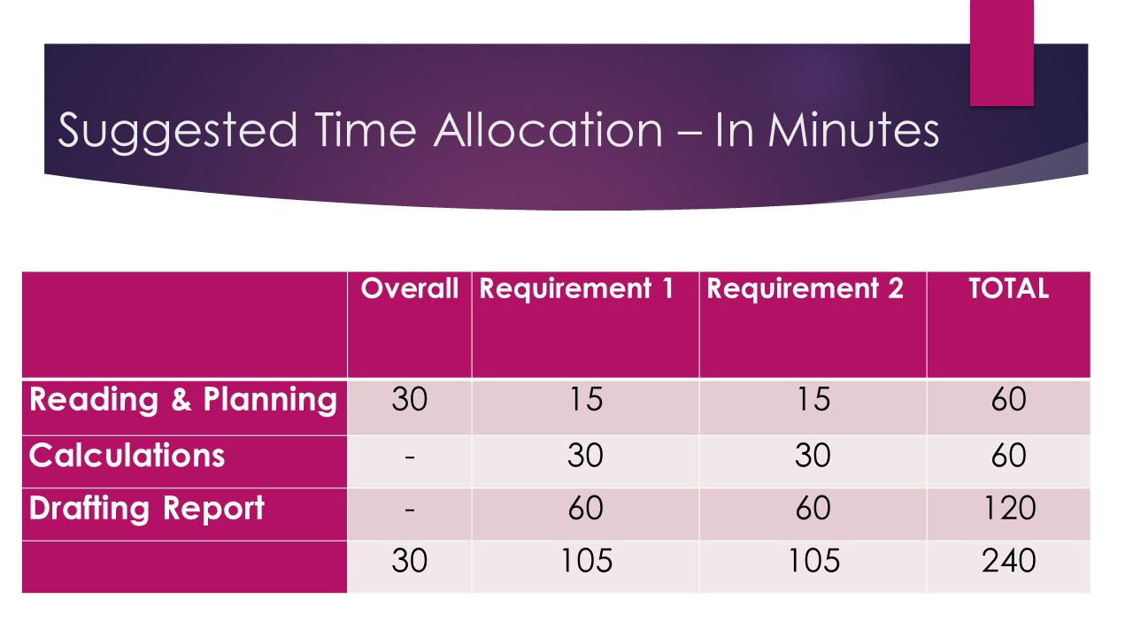 Suggested Time Allocation – In Minutes