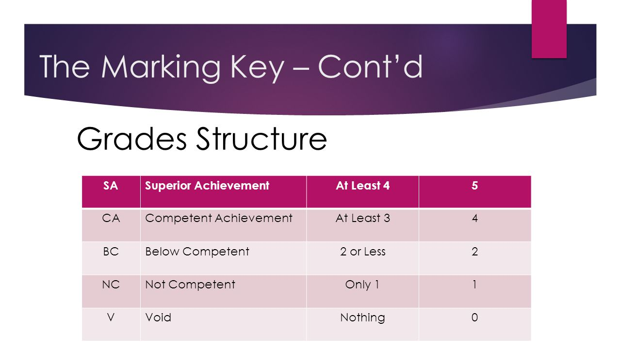 The Marking Key – Cont'd