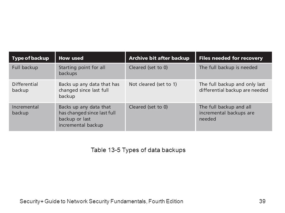 security+ guide to network security fundamentals 4th edition