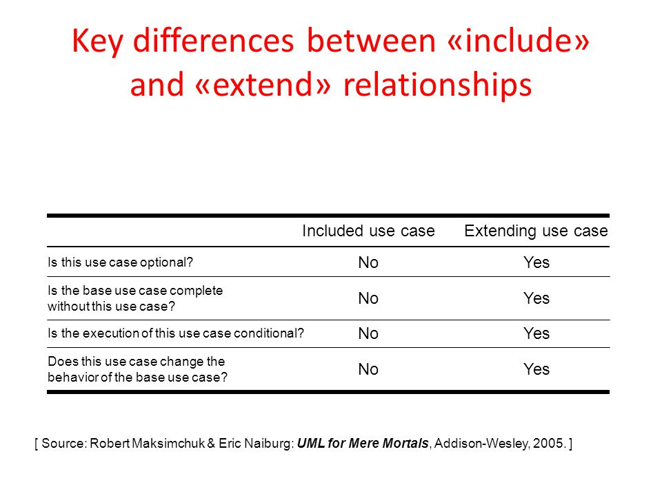list three differences between a dating relationship and marriage Couples with more differences have different styles of marriage than couples that are more similar in outlook but they can be just as happy or even happier couples who have a successful 'volatile' relationship style can tolerate more areas of difference.