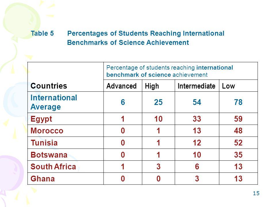 International Average 6 25 54 78