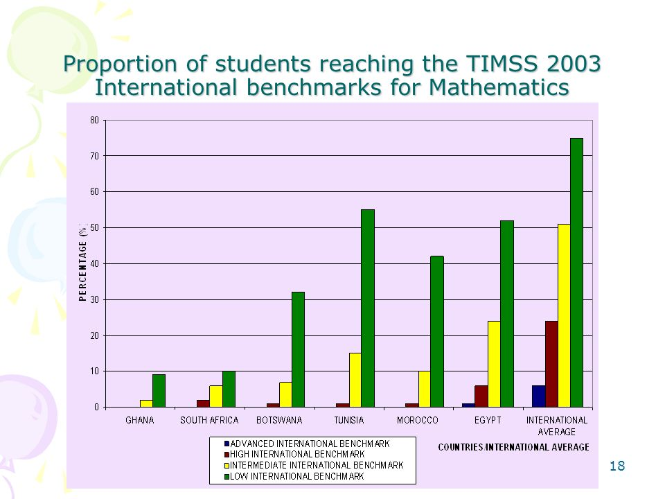 Proportion of students reaching the TIMSS 2003 International benchmarks for Mathematics