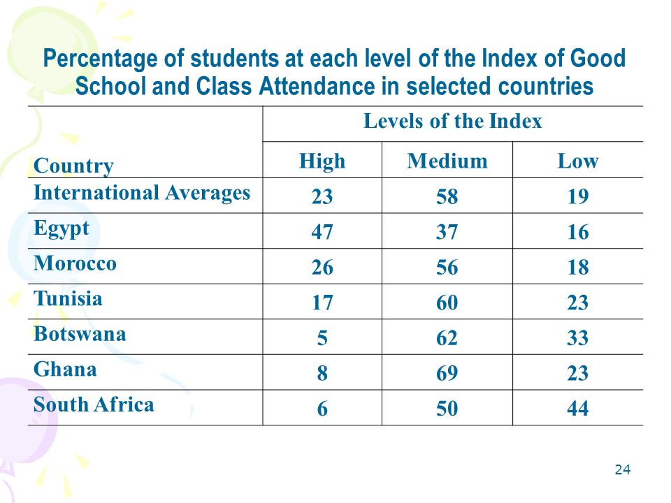 Percentage of students at each level of the Index of Good School and Class Attendance in selected countries