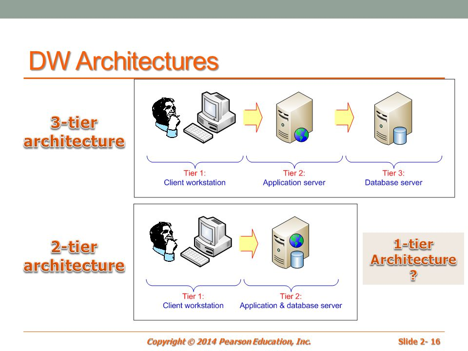 Chapter 2 data warehousing ppt video online download for Architecture 1 tiers