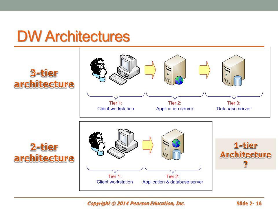 tier architecture ppt