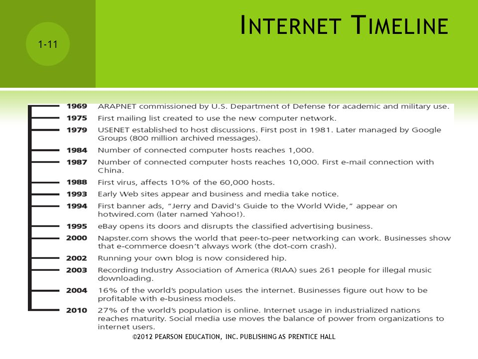 Internet Timeline ©2012 PEARSON EDUCATION, INC. PUBLISHING AS PRENTICE HALL