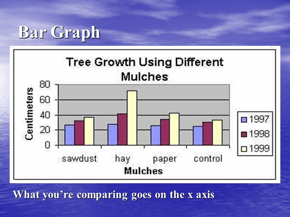 Bar Graph What you're comparing goes on the x axis