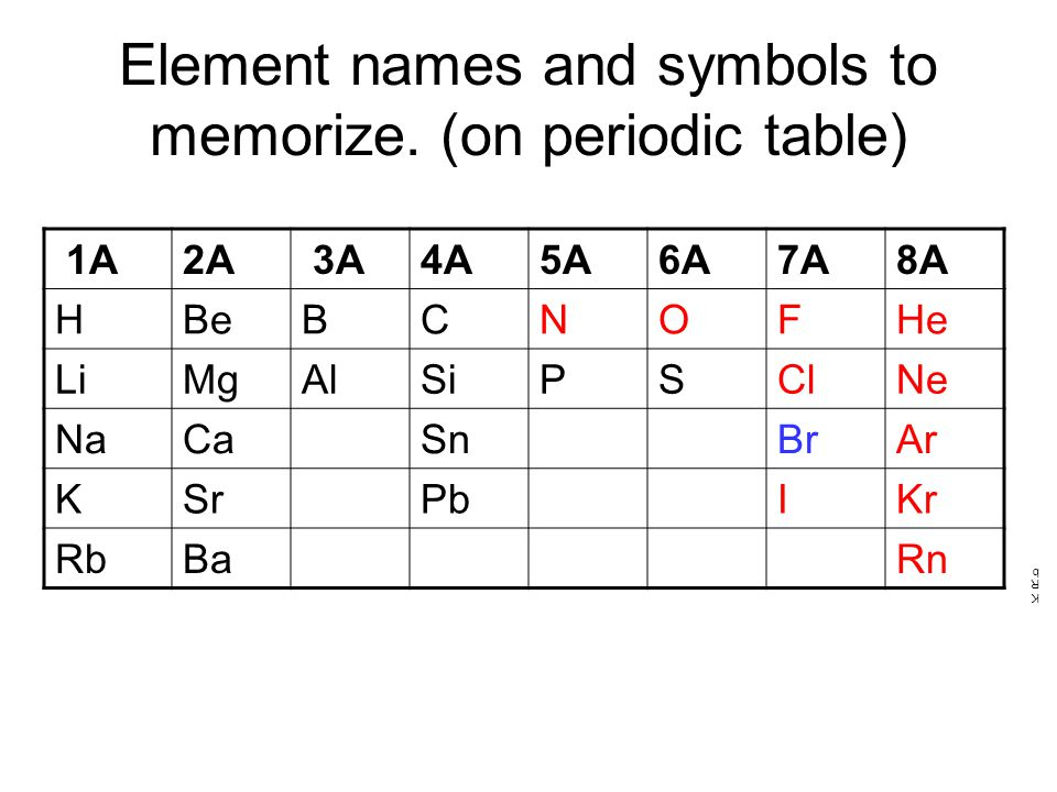 Periodic table memorize the periodic table of elements periodic chapter 1 matter and measurement ppt video online download periodic table memorize urtaz Images