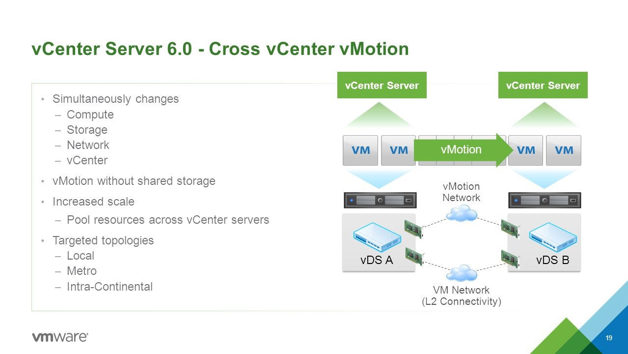 Vcenter Server 6 0 Cross Vmotion