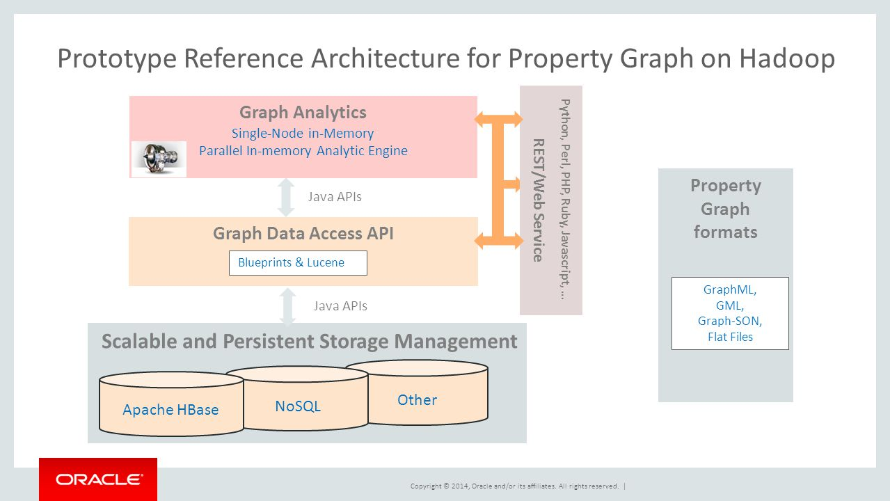 Big fast graph analysis and data management for hadoop ppt download prototype reference architecture for property graph on hadoop malvernweather Gallery