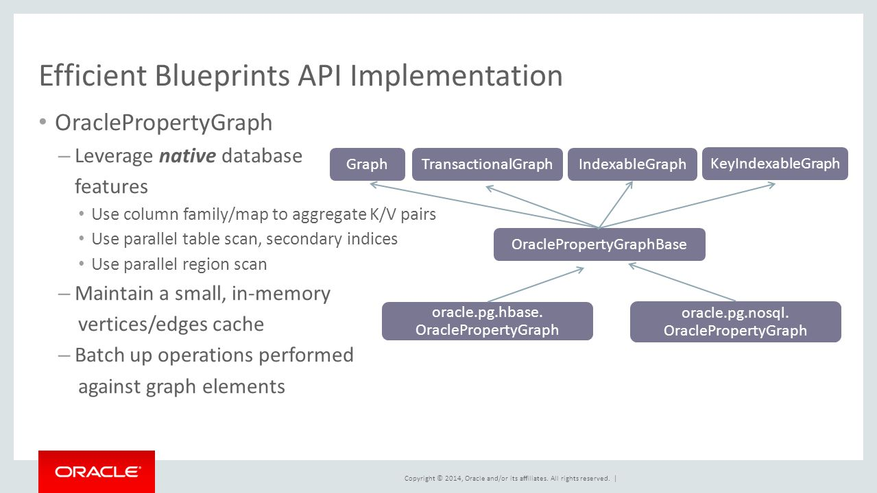 Big fast graph analysis and data management for hadoop ppt download efficient blueprints api implementation malvernweather Gallery