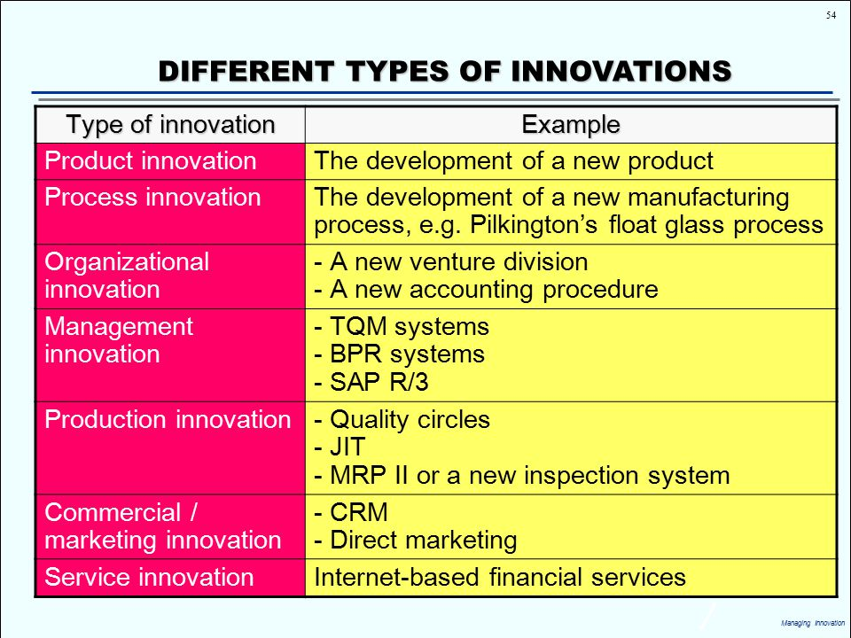 Managing Innovation Ppt Download