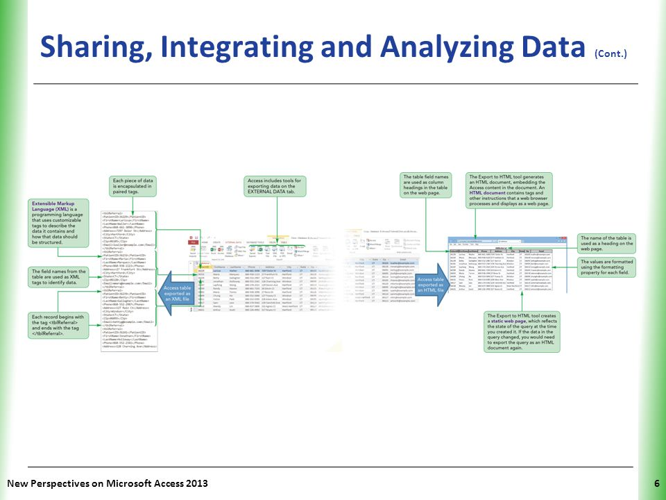 Sharing, Integrating and Analyzing Data (Cont.)