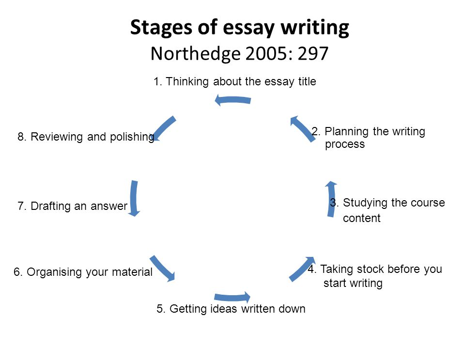 7 stages of writing an essay Essay writing in elementary, middle and high school is easy if you know the steps to follow: create an outline step-by-step guide to writing an essay.