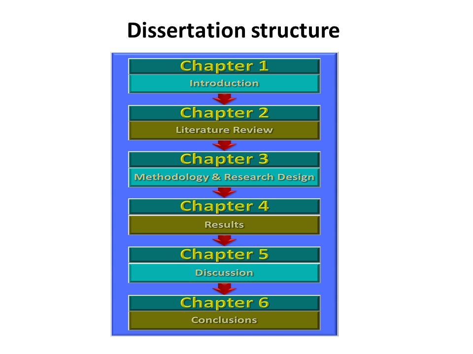 Dissertation postgraduate structure