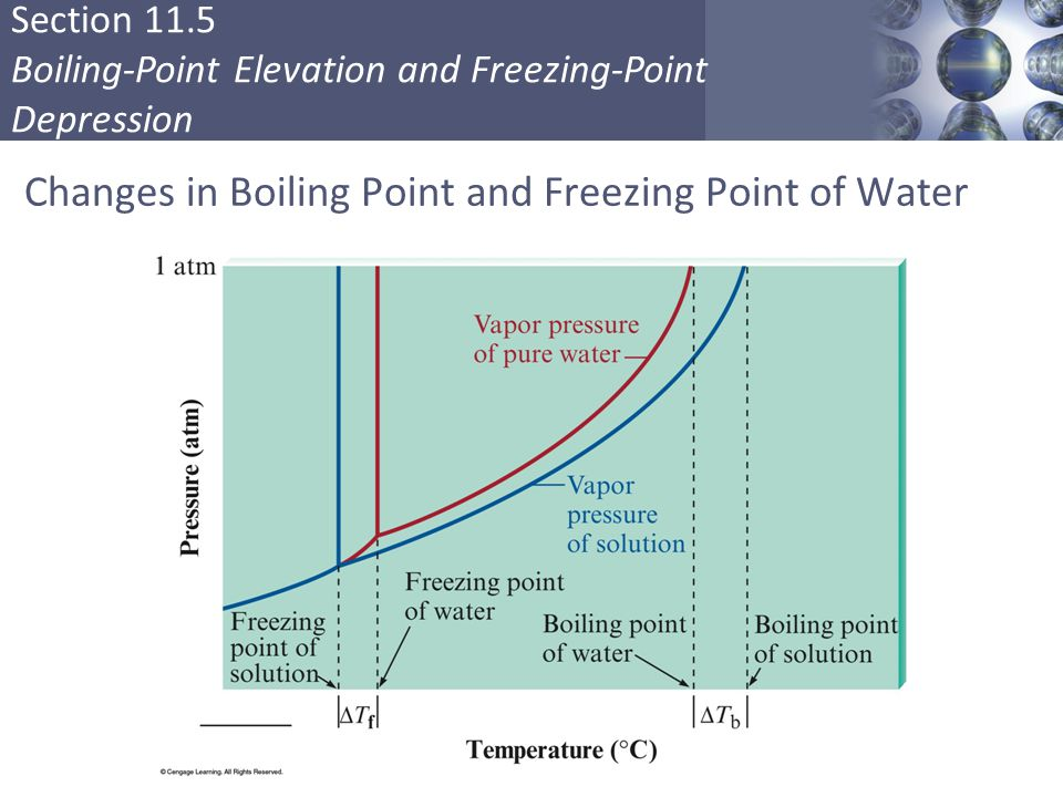 water density and boiling point essay Molecular mass determination by boiling point measure 100 ml of distilled water (density=100 and the boiling point of the water/ethylene glycol mixture.