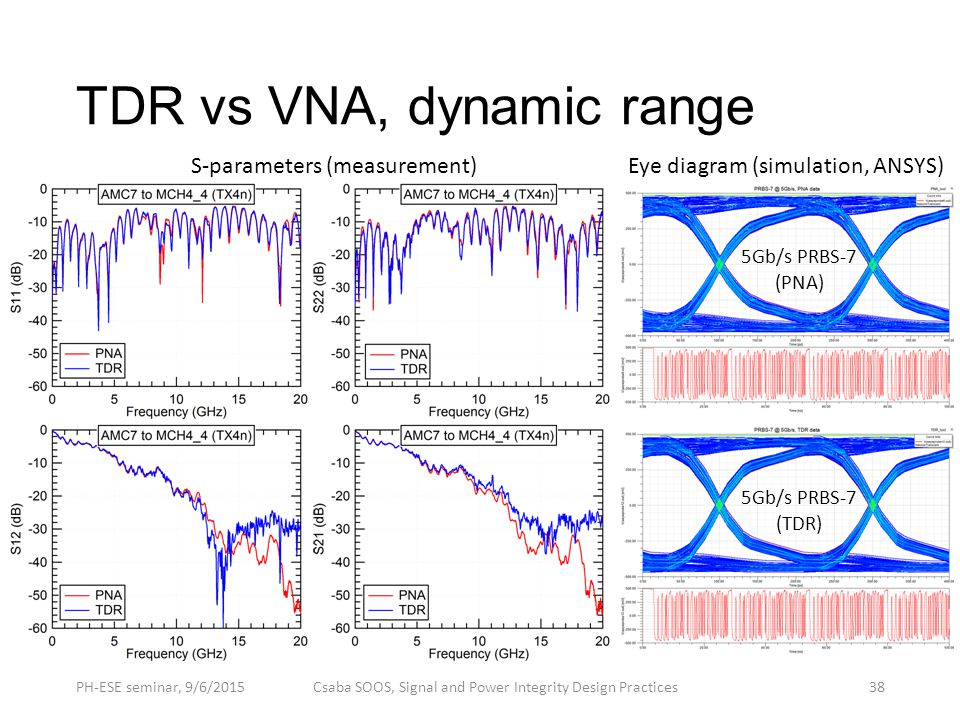 Signal and power integrity design practices ppt video online download tdr vs vna dynamic range ccuart Choice Image