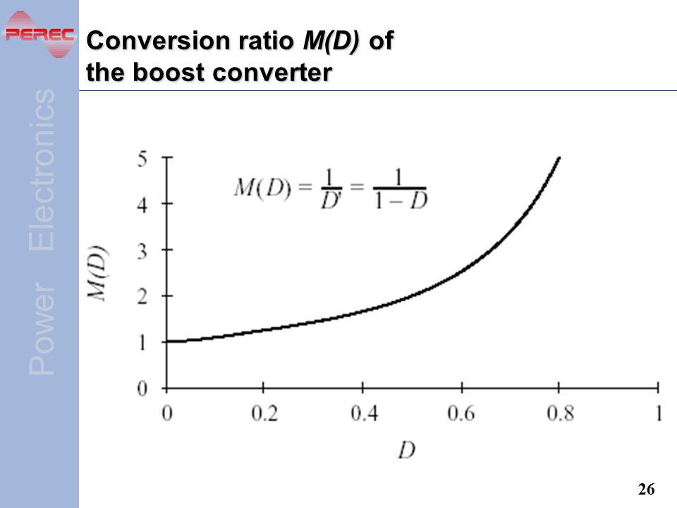 Conversion ratio M(D) of the boost converter