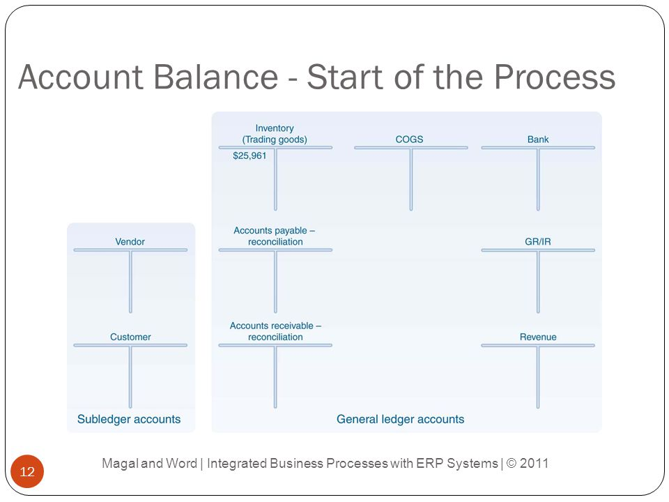 Account Balance - Start of the Process