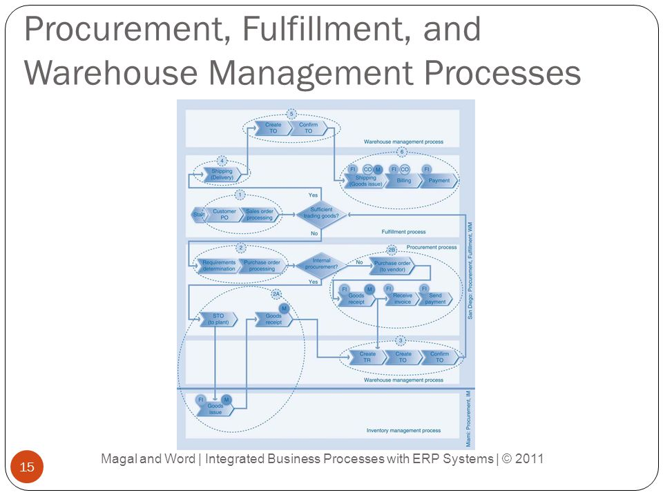 Procurement, Fulfillment, and Warehouse Management Processes