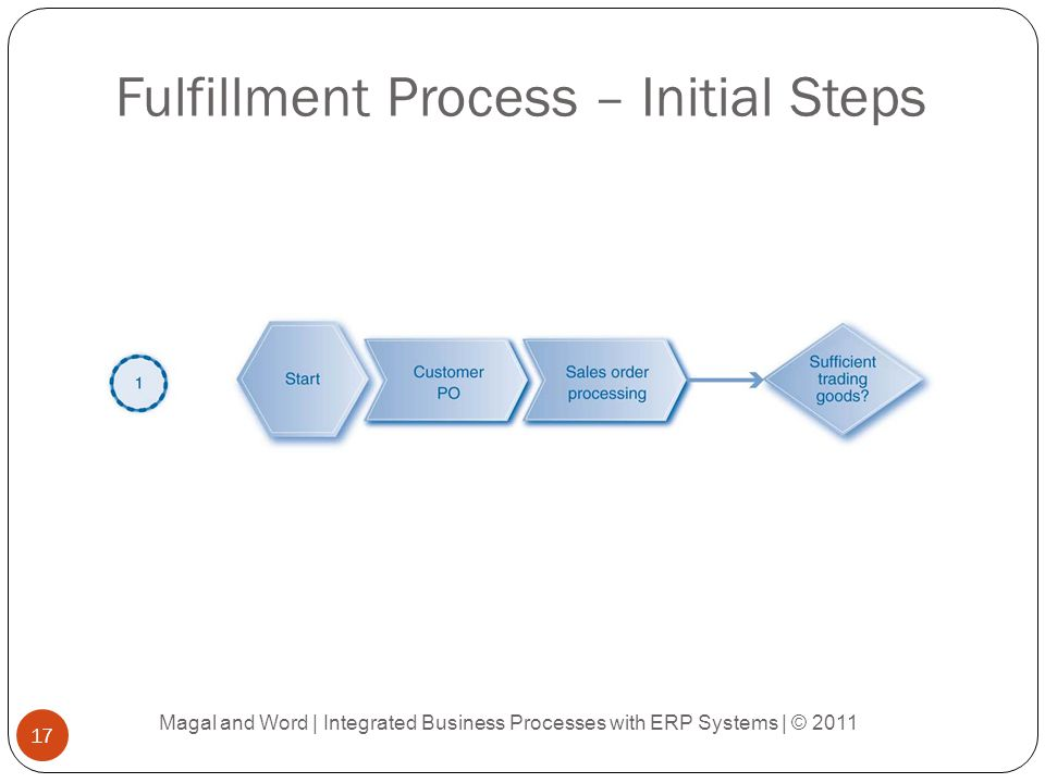 Fulfillment Process – Initial Steps