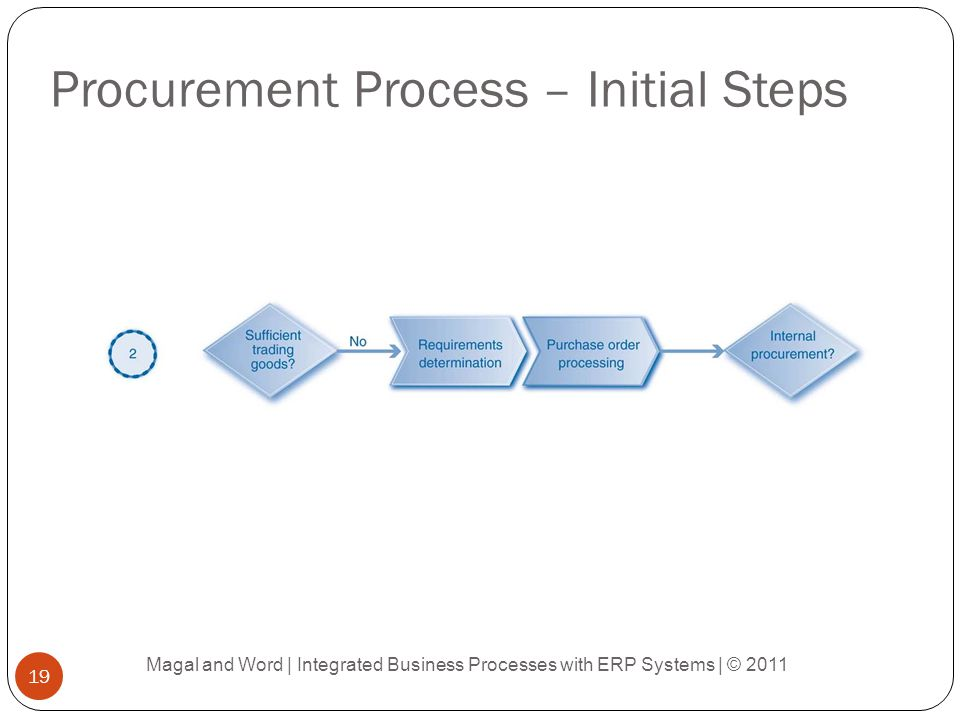 Procurement Process – Initial Steps