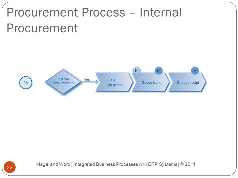 Procurement Process – Internal Procurement