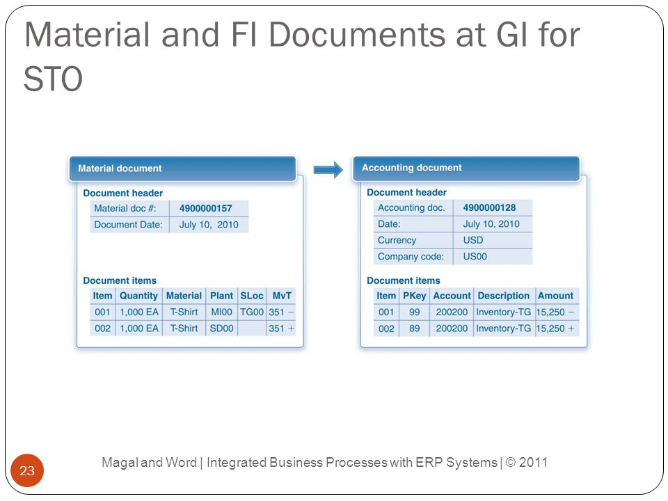 Material and FI Documents at GI for STO