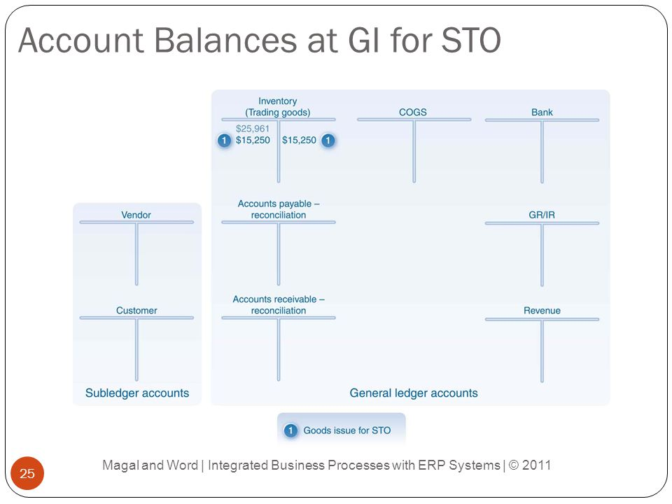 Account Balances at GI for STO