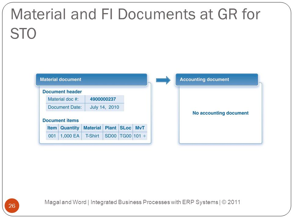 Material and FI Documents at GR for STO
