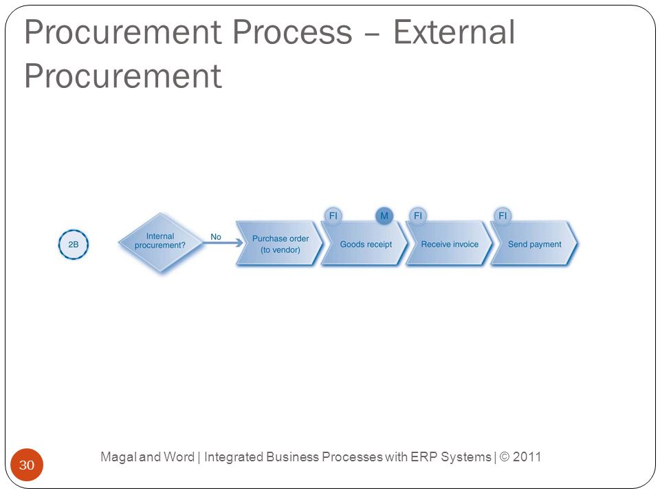 Procurement Process – External Procurement