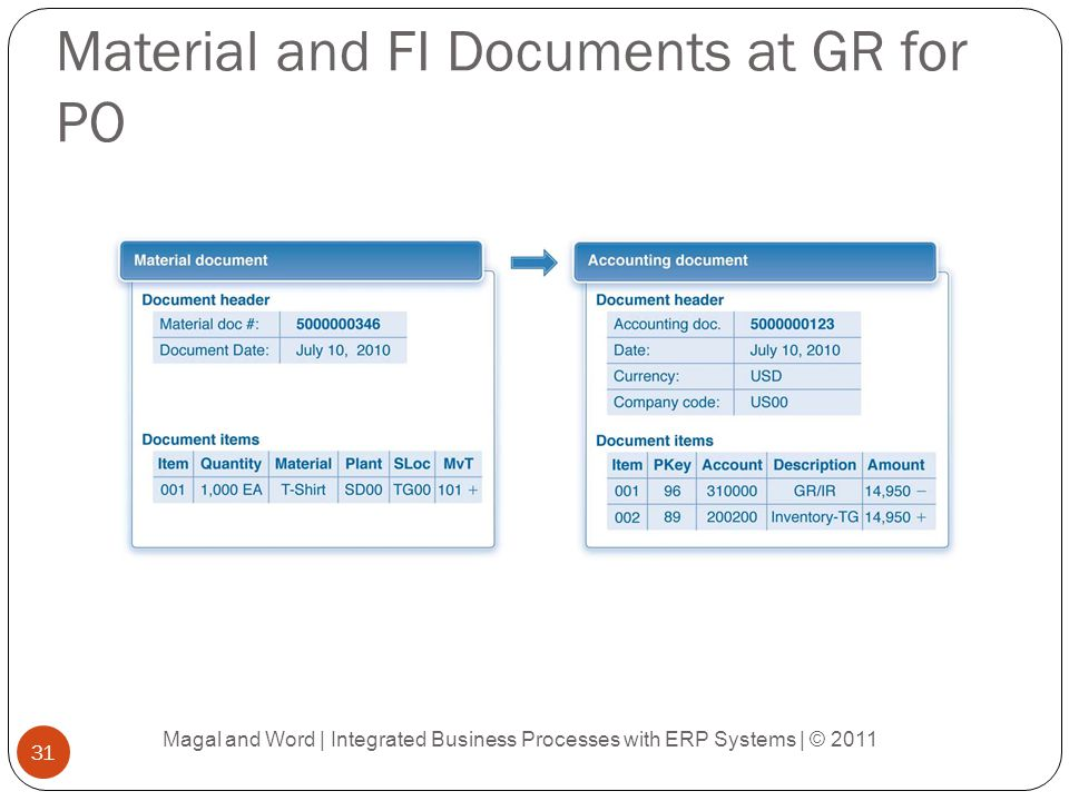 Material and FI Documents at GR for PO