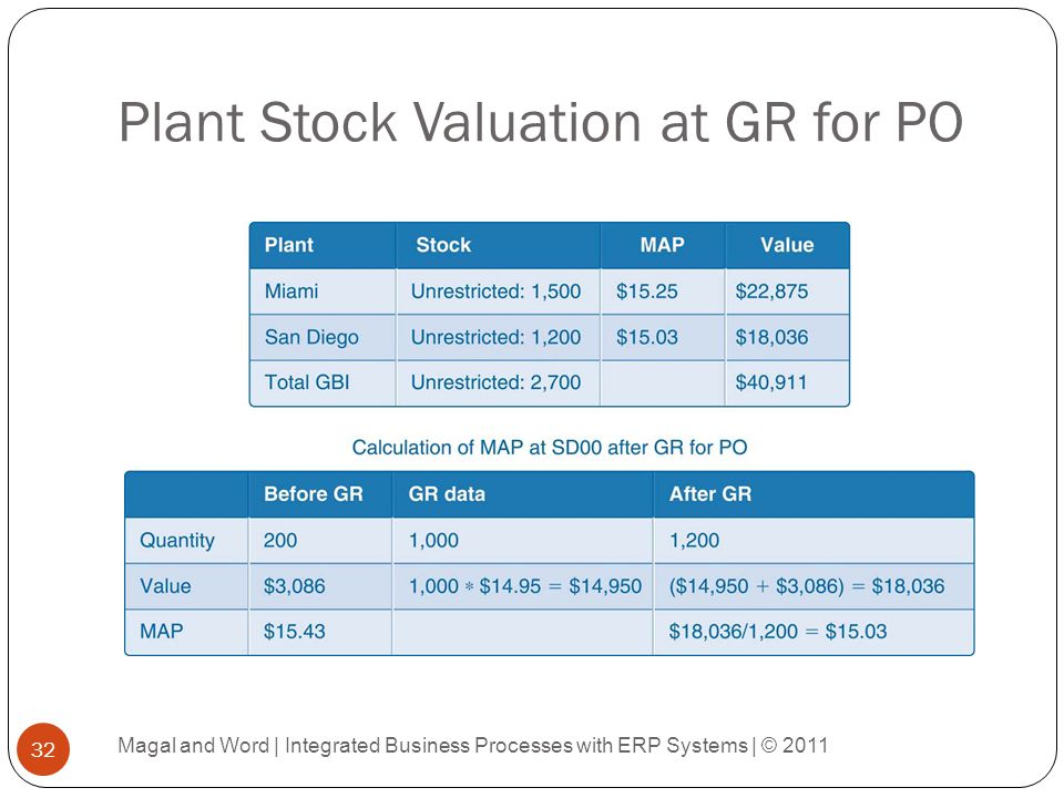 Plant Stock Valuation at GR for PO