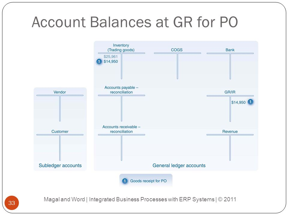 Account Balances at GR for PO