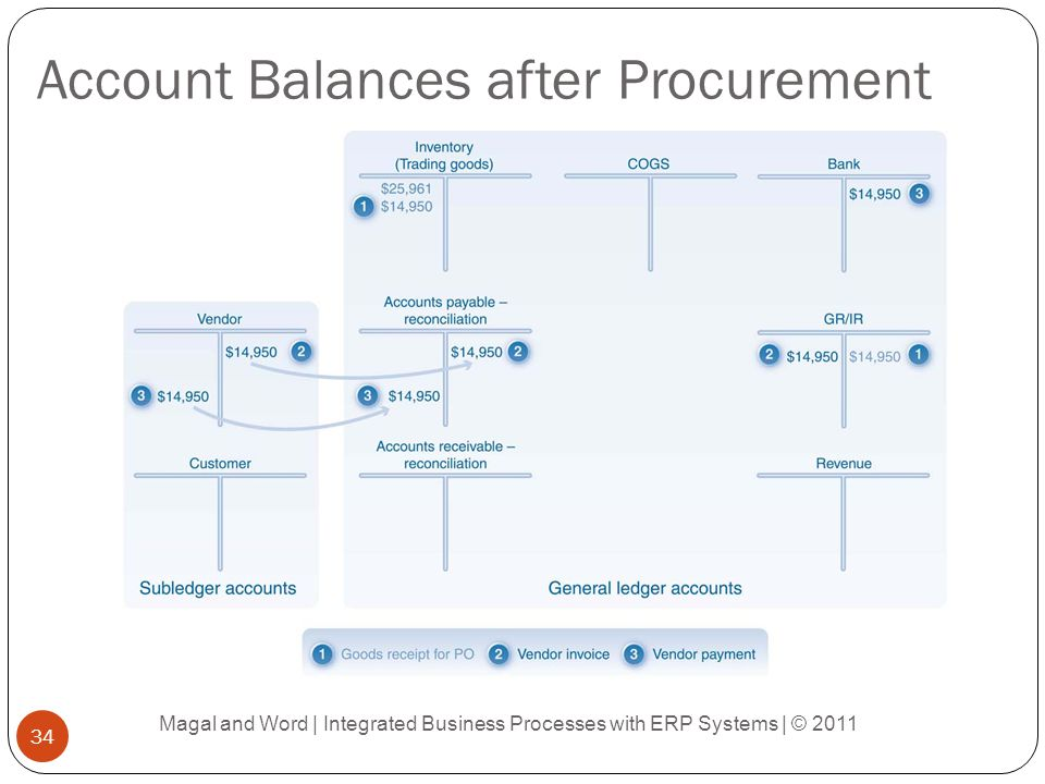 Account Balances after Procurement