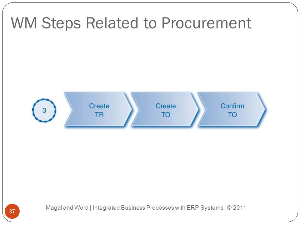 WM Steps Related to Procurement