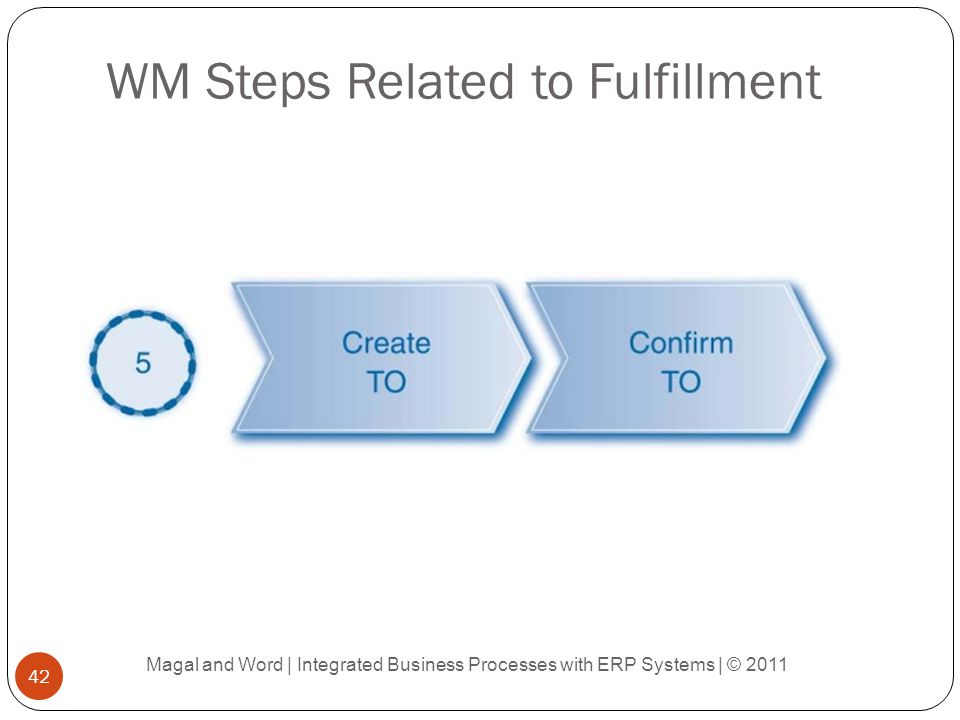 WM Steps Related to Fulfillment