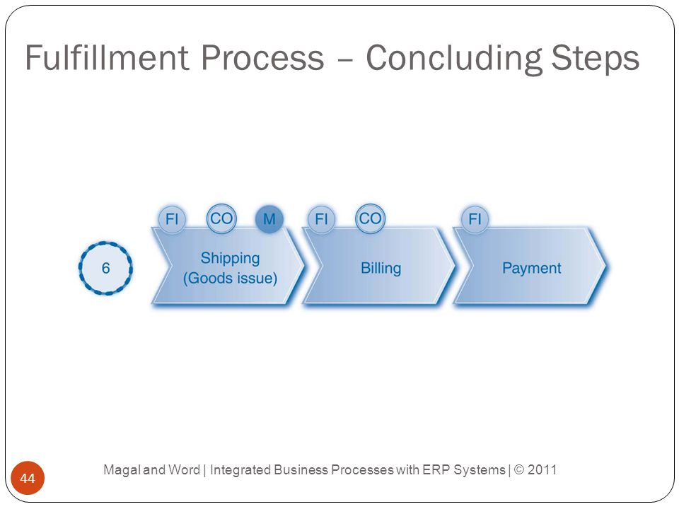 Fulfillment Process – Concluding Steps