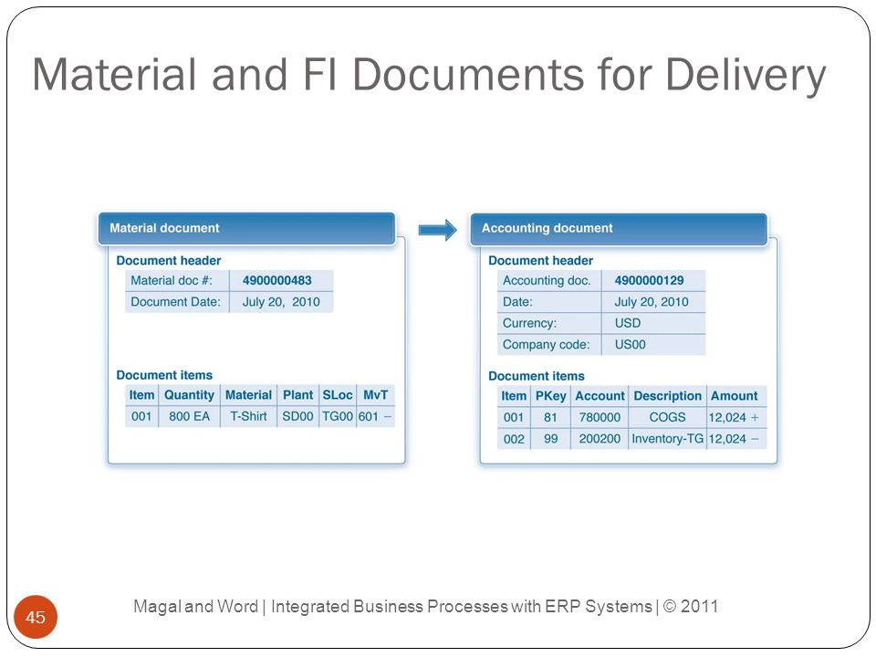 Material and FI Documents for Delivery