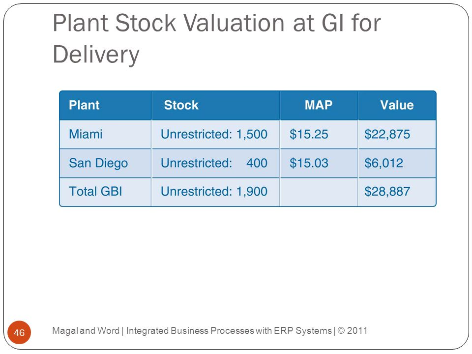 Plant Stock Valuation at GI for Delivery