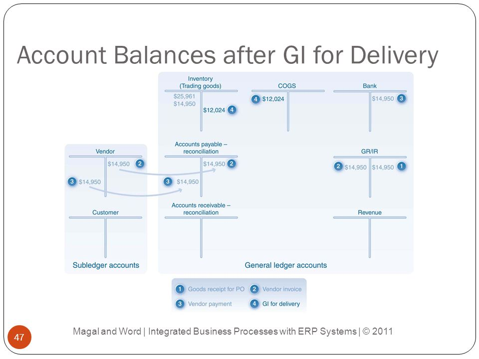 Account Balances after GI for Delivery