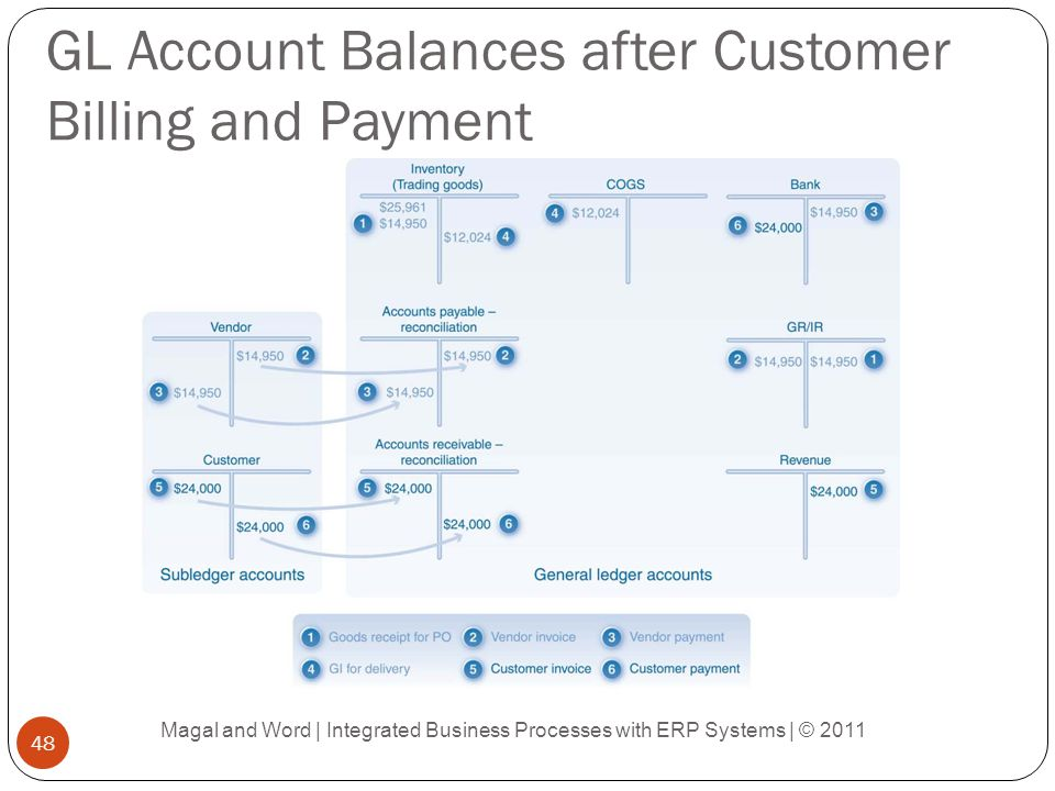 GL Account Balances after Customer Billing and Payment