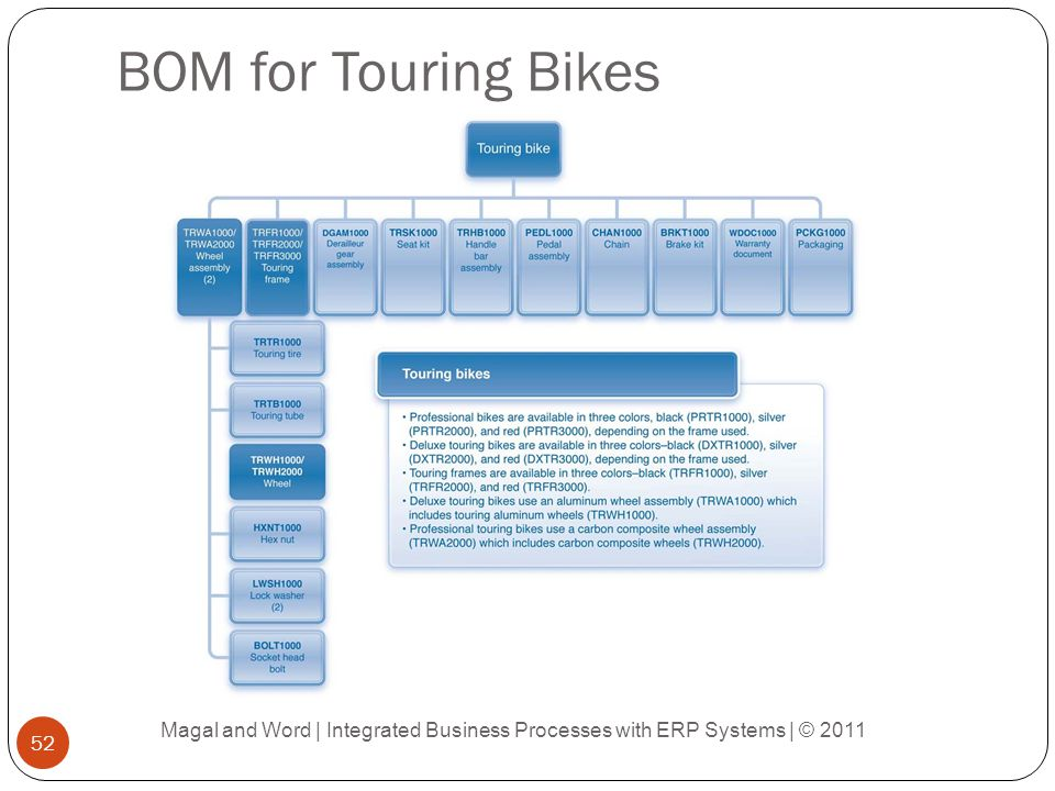 BOM for Touring Bikes Magal and Word | Integrated Business Processes with ERP Systems | © 2011