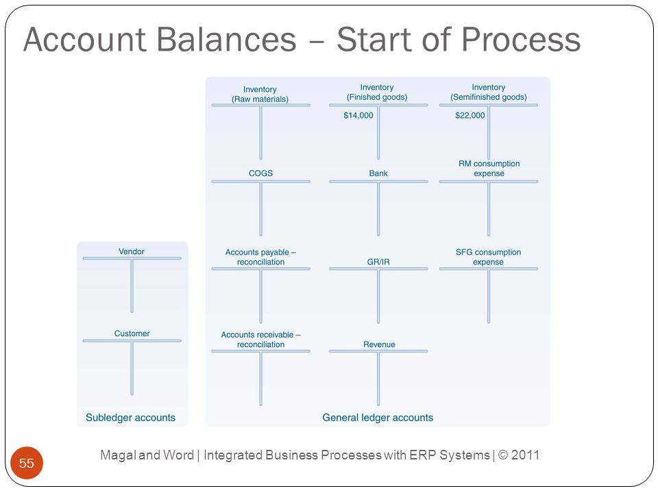 Account Balances – Start of Process